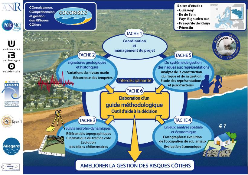 infographie-objectifs-projet-cocorisco-risques-cotiers