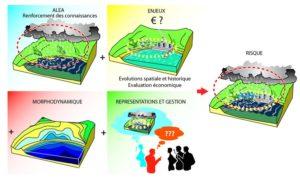 les-composantes-du-risque-cotier-selon-le-projet-cocorisco-universite-bretagne-occidentale