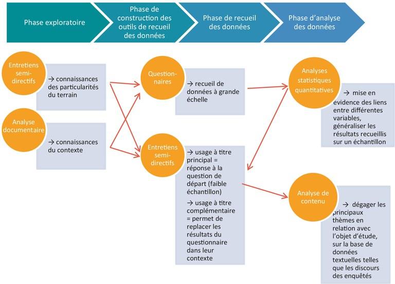schéma en couleur explications des phases et démarches d'une enquête et des outils mobilisables