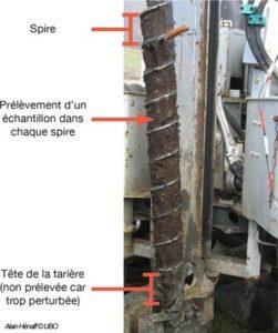 photographie avec légende explicative d'une tarrière mécanique