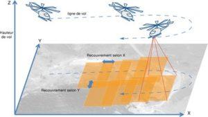 schéma explicatif pour la ligne de vol et la prise de vue