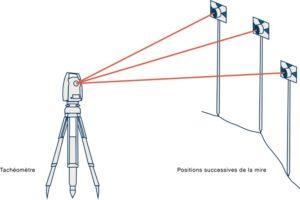 Schéma explication du fonctionnement du tachéomètre