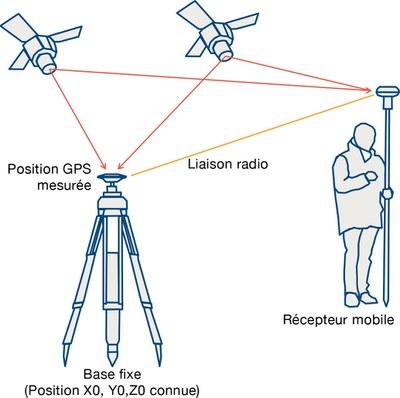 schéma explicatif MESURES PAR GPS DIFFÉRENTIEL