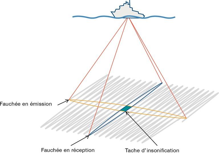 schéma explicatif des principes d'acquisition du sondeur faisceaux