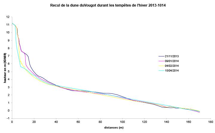 schéma avec des données chiffrées du recul des falaises